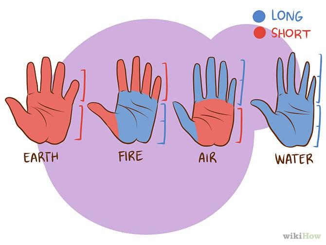 oblik ruku